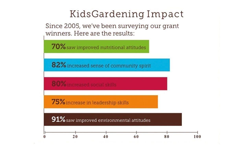 Horizontal Bar Graph  of Kids Gardening Impact